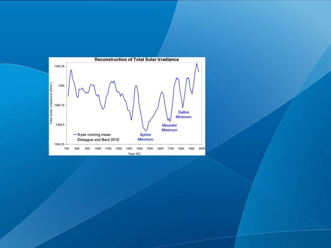 Conséquence variations solaire sur l atmosphère Modifie l irradiance (ie l energie total reçue par l atmosphère du soleil) Modifie l irradiance (ie l energie total reçue par l atmosphère du soleil) Vent solaire influe sur le CMT => conséquence sur la formation des nuage et l abédo.