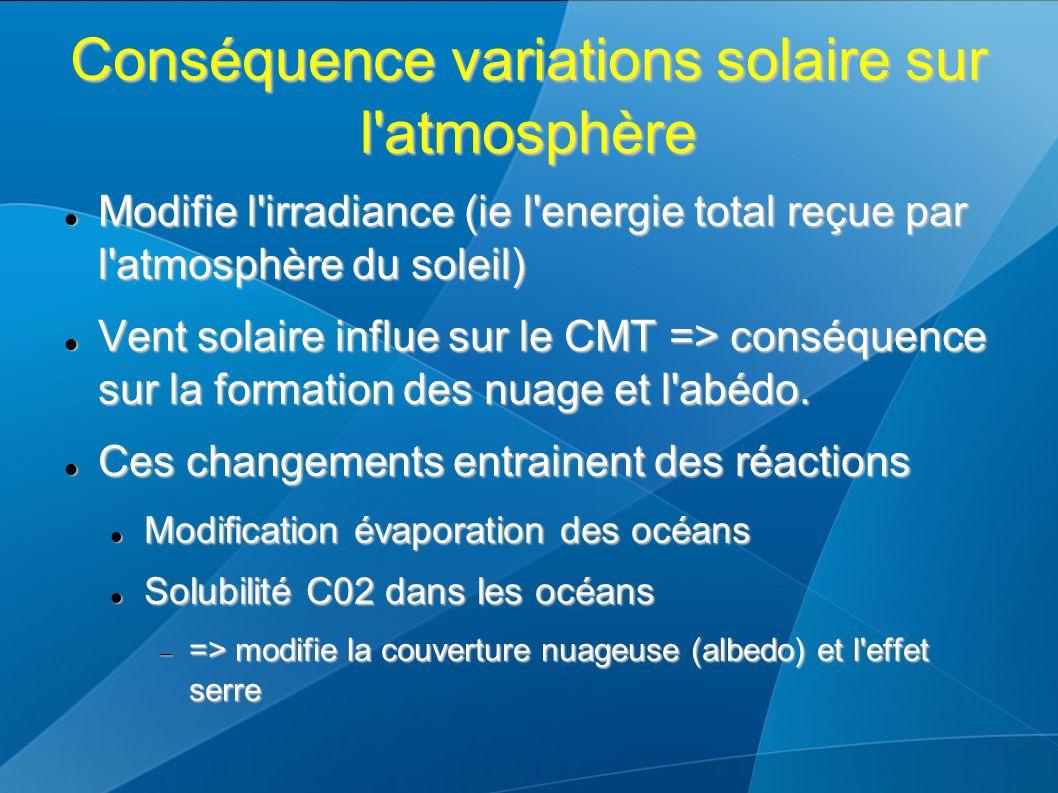 Conséquence variations solaire sur l'atmosphère Modifie l'irradiance (ie l'energie total reçue par l'atmosphère du soleil) Modifie l'irradiance (ie l'
