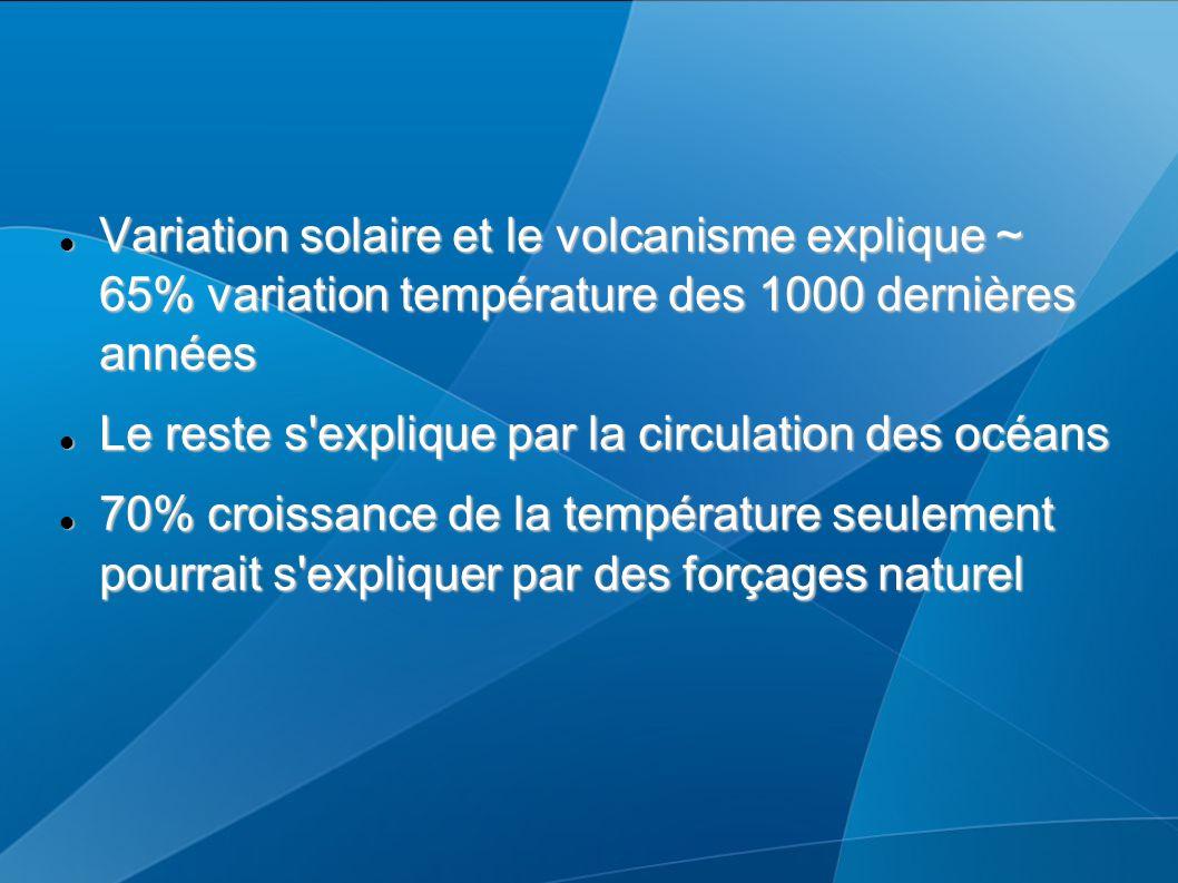 Variation solaire et le volcanisme explique ~ 65% variation température des 1000 dernières années Variation solaire et le volcanisme explique ~ 65% va