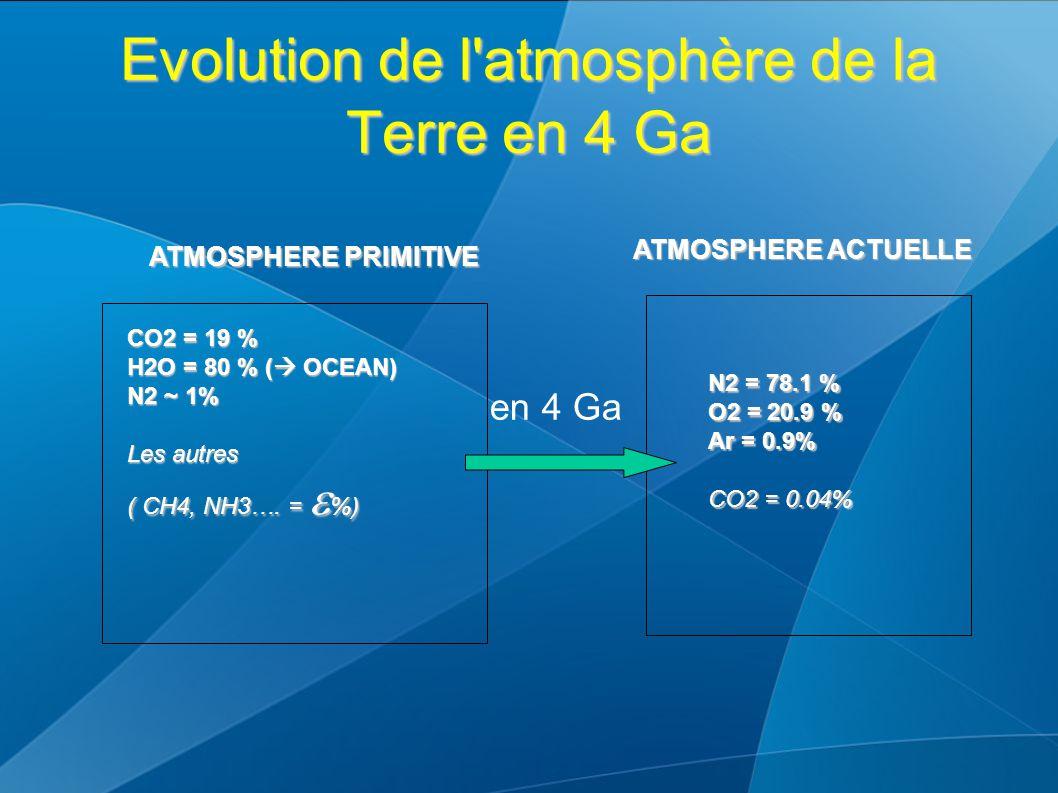 Evolution de l atmosphère de la Terre en 4 Ga N2 = 78.1 % O2 = 20.9 % Ar = 0.9% CO2 = 0.04% ATMOSPHERE PRIMITIVE ATMOSPHERE ACTUELLE CO2 = 19 % H2O = 80 % (  OCEAN) N2 ~ 1% Les autres ( CH4, NH3….