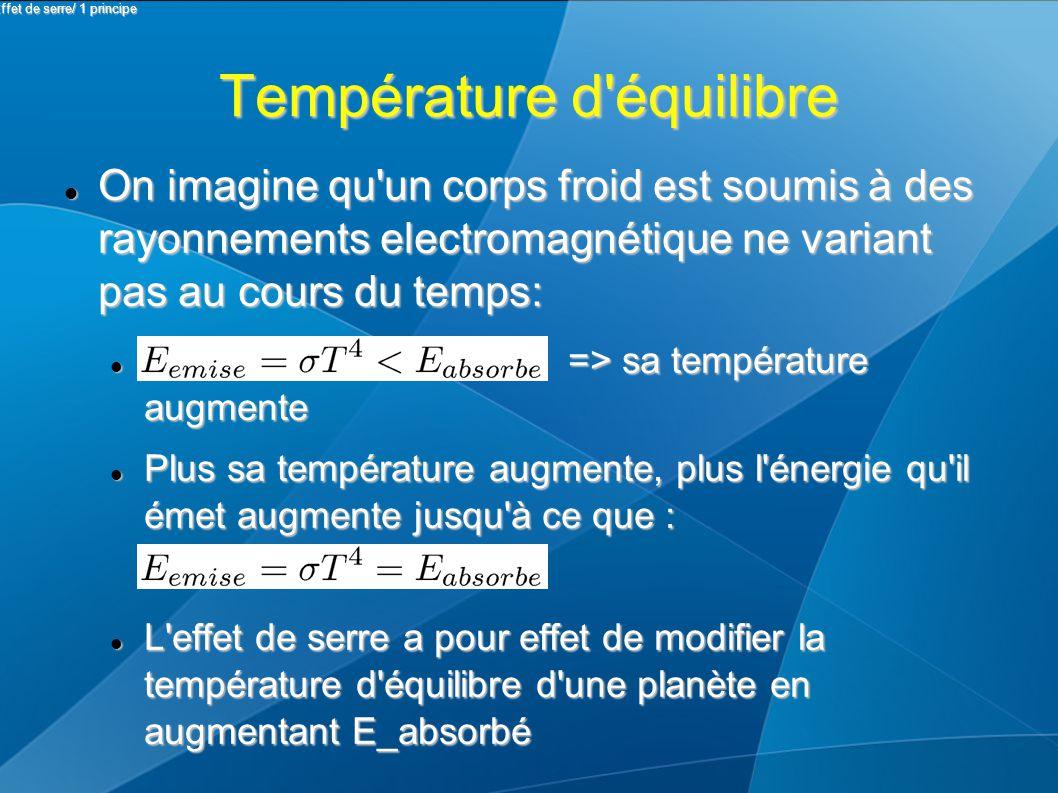 Température d équilibre On imagine qu un corps froid est soumis à des rayonnements electromagnétique ne variant pas au cours du temps: On imagine qu un corps froid est soumis à des rayonnements electromagnétique ne variant pas au cours du temps: => sa température augmente => sa température augmente Plus sa température augmente, plus l énergie qu il émet augmente jusqu à ce que : Plus sa température augmente, plus l énergie qu il émet augmente jusqu à ce que : L effet de serre a pour effet de modifier la température d équilibre d une planète en augmentant E_absorbé L effet de serre a pour effet de modifier la température d équilibre d une planète en augmentant E_absorbé II Effet de serre/ 1 principe