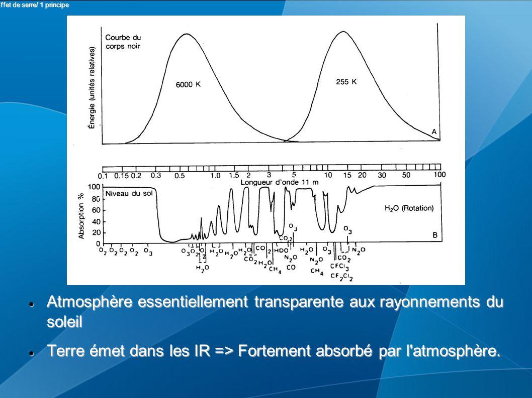 Atmosphère essentiellement transparente aux rayonnements du soleil Atmosphère essentiellement transparente aux rayonnements du soleil Terre émet dans les IR => Fortement absorbé par l atmosphère.