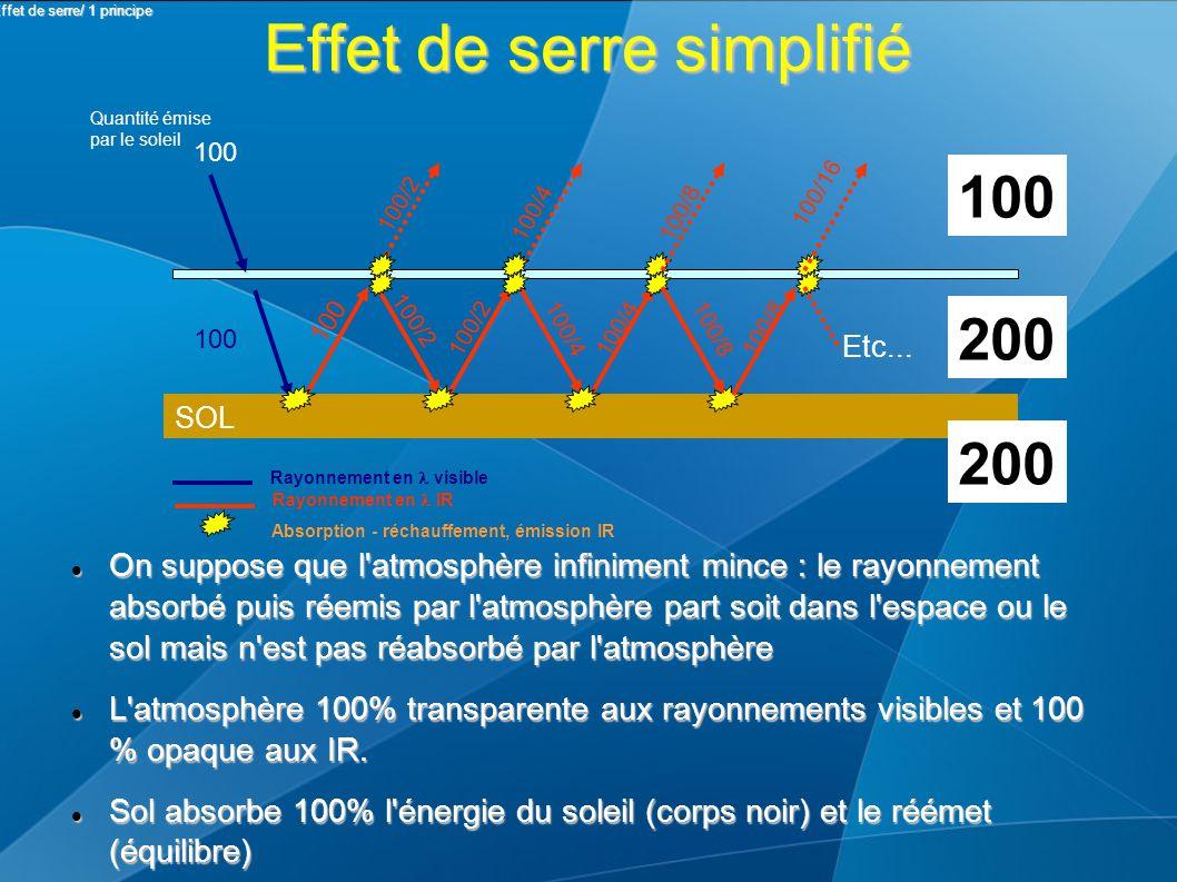 Effet de serre simplifié On suppose que l atmosphère infiniment mince : le rayonnement absorbé puis réemis par l atmosphère part soit dans l espace ou le sol mais n est pas réabsorbé par l atmosphère On suppose que l atmosphère infiniment mince : le rayonnement absorbé puis réemis par l atmosphère part soit dans l espace ou le sol mais n est pas réabsorbé par l atmosphère L atmosphère 100% transparente aux rayonnements visibles et 100 % opaque aux IR.