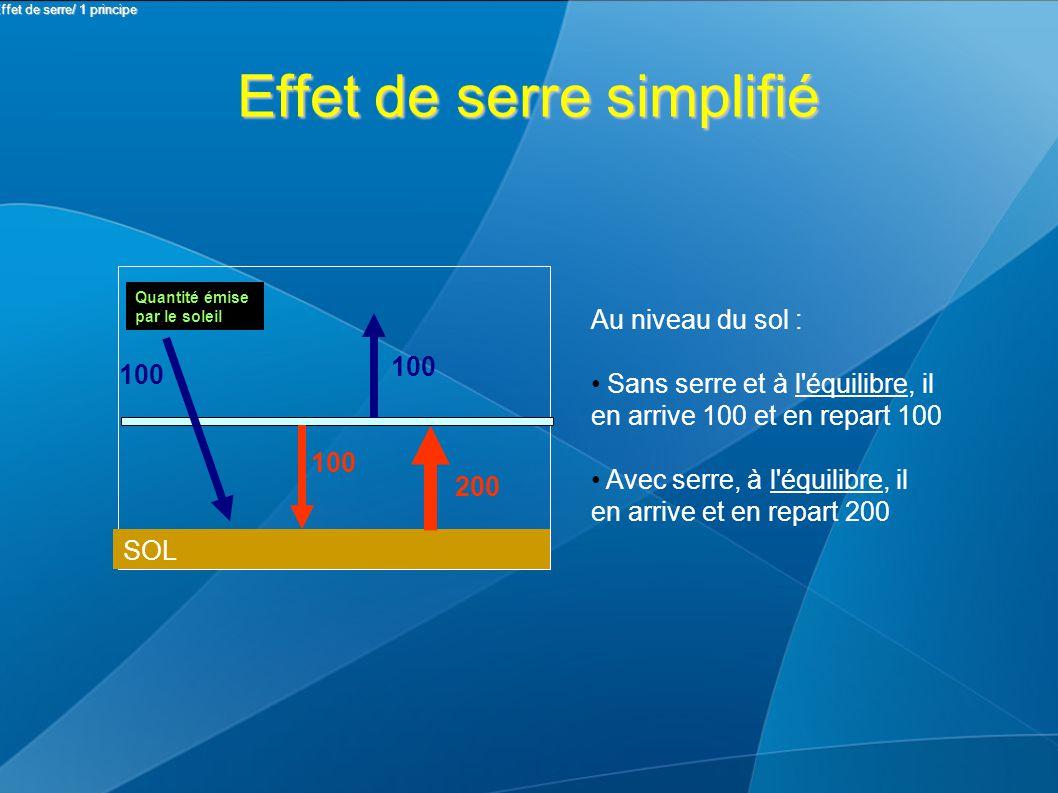 Effet de serre simplifié SOL Quantité émise par le soleil 100 200 Au niveau du sol : Sans serre et à l équilibre, il en arrive 100 et en repart 100 Avec serre, à l équilibre, il en arrive et en repart 200 II Effet de serre/ 1 principe