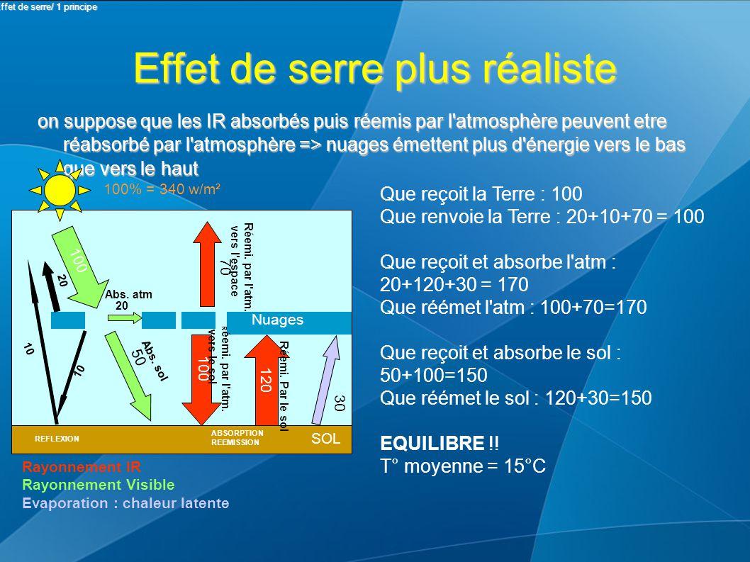 Effet de serre plus réaliste on suppose que les IR absorbés puis réemis par l atmosphère peuvent etre réabsorbé par l atmosphère => nuages émettent plus d énergie vers le bas que vers le haut Nuages SOL 100% = 340 w/m² 100 50 10 20 10 20 REFLEXION 100 120 ABSORPTION REEMISSION 70 30 Rayonnement IR Rayonnement Visible Evaporation : chaleur latente Abs.