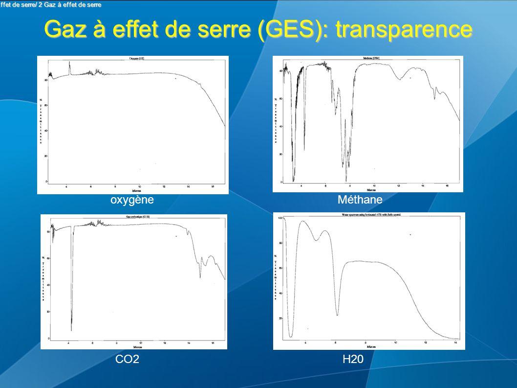 Gaz à effet de serre (GES): transparence Méthaneoxygène CO2H20 II Effet de serre/ 2 Gaz à effet de serre