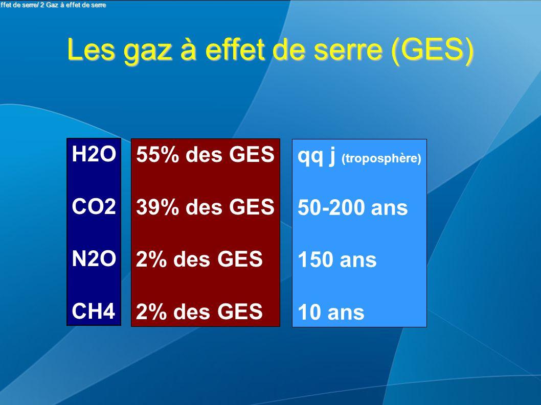 Les gaz à effet de serre (GES) H2O CO2 N2O CH4 55% des GES 39% des GES 2% des GES qq j (troposphère) 50-200 ans 150 ans 10 ans II Effet de serre/ 2 Gaz à effet de serre