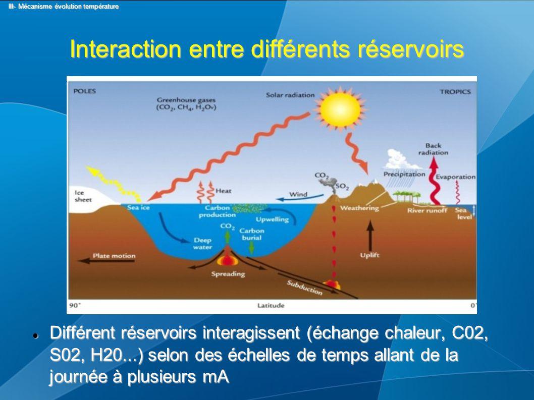Interaction entre différents réservoirs Différent réservoirs interagissent (échange chaleur, C02, S02, H20...) selon des échelles de temps allant de la journée à plusieurs mA Différent réservoirs interagissent (échange chaleur, C02, S02, H20...) selon des échelles de temps allant de la journée à plusieurs mA III- Mécanisme évolution température III- Mécanisme évolution température