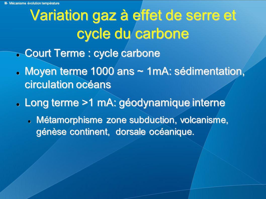 Variation gaz à effet de serre et cycle du carbone Court Terme : cycle carbone Court Terme : cycle carbone Moyen terme 1000 ans ~ 1mA: sédimentation, circulation océans Moyen terme 1000 ans ~ 1mA: sédimentation, circulation océans Long terme >1 mA: géodynamique interne Long terme >1 mA: géodynamique interne Métamorphisme zone subduction, volcanisme, génèse continent, dorsale océanique.