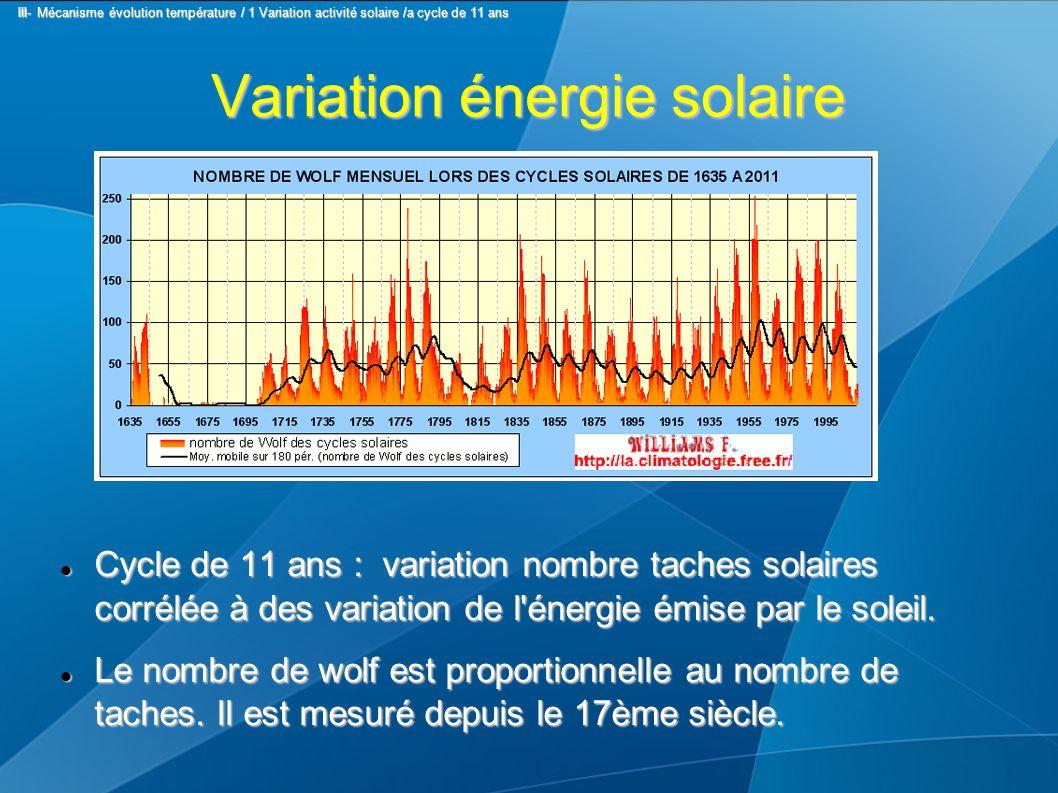 Variation énergie solaire Cycle de 11 ans : variation nombre taches solaires corrélée à des variation de l'énergie émise par le soleil. Cycle de 11 an