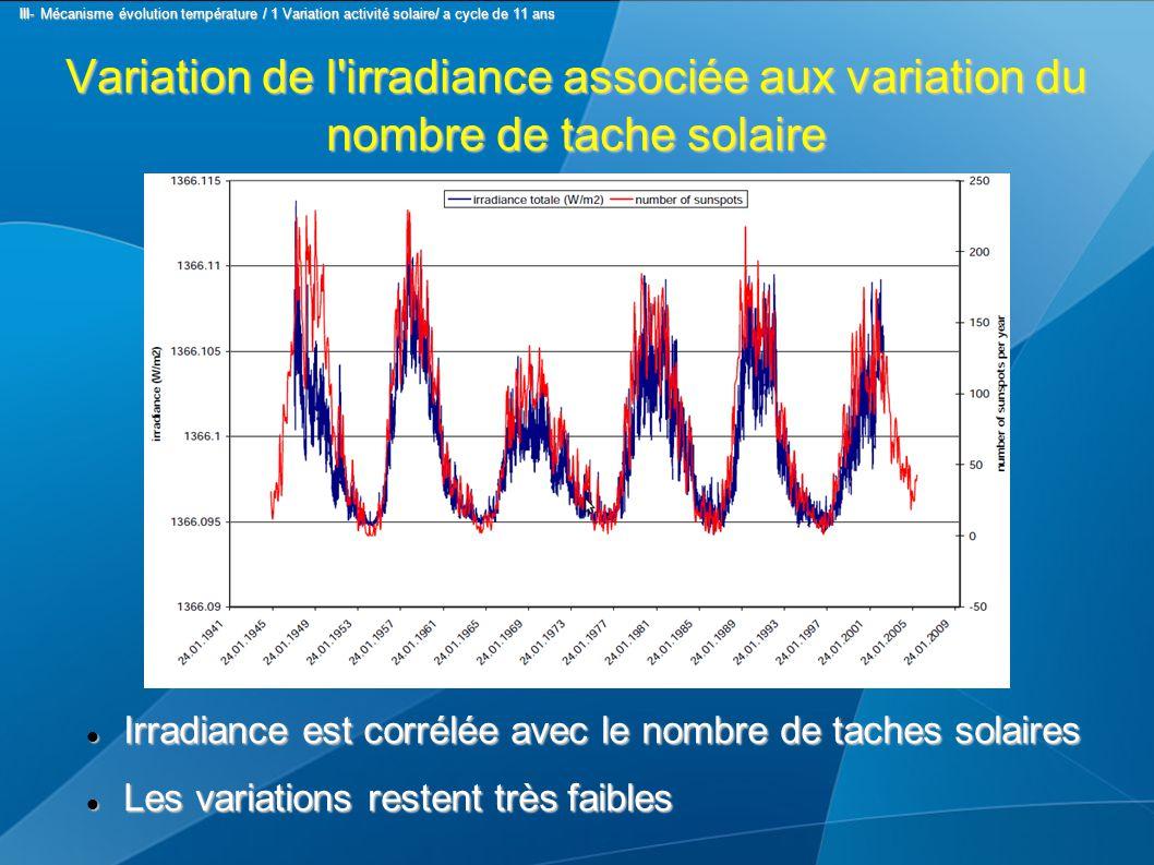 Variation de l'irradiance associée aux variation du nombre de tache solaire Irradiance est corrélée avec le nombre de taches solaires Irradiance est c