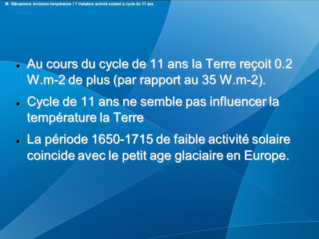 Au cours du cycle de 11 ans la Terre reçoit 0.2 W.m-2 de plus (par rapport au 35 W.m-2). Au cours du cycle de 11 ans la Terre reçoit 0.2 W.m-2 de plus
