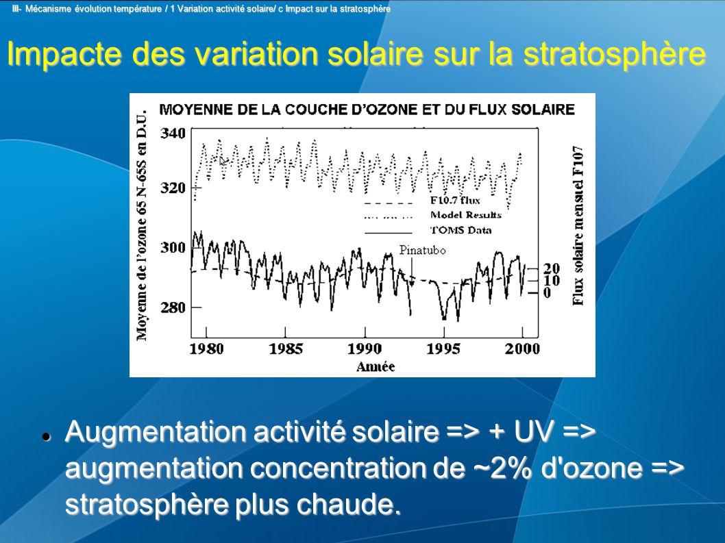 Impacte des variation solaire sur la stratosphère Augmentation activité solaire => + UV => augmentation concentration de ~2% d ozone => stratosphère plus chaude.