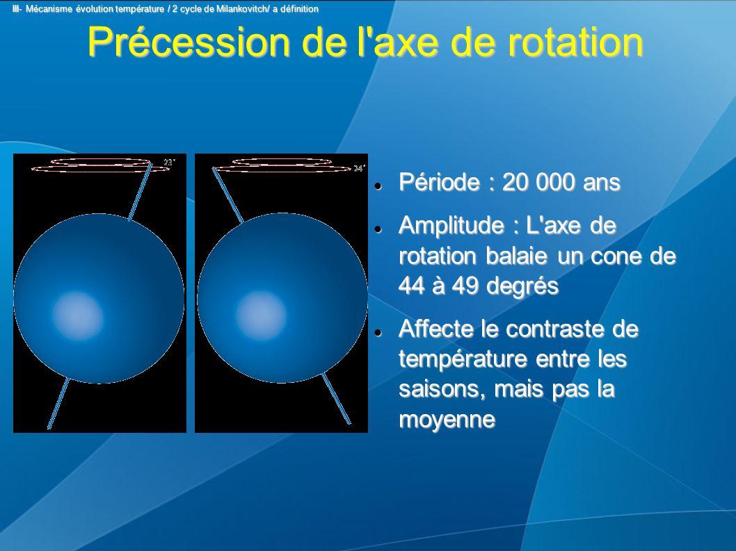 Précession de l'axe de rotation Période : 20 000 ans Période : 20 000 ans Amplitude : L'axe de rotation balaie un cone de 44 à 49 degrés Amplitude : L