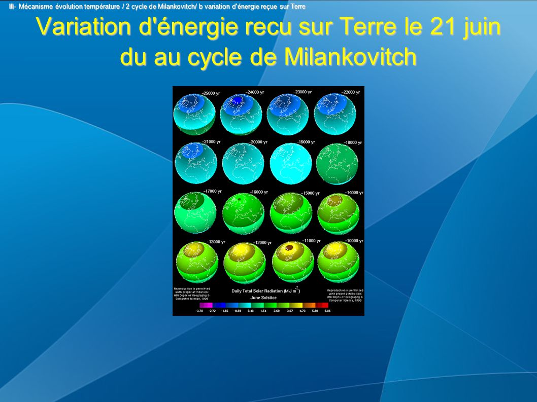 Variation d énergie recu sur Terre le 21 juin du au cycle de Milankovitch III- Mécanisme évolution température / 2 cycle de Milankovitch/ b variation d énergie reçue sur Terre III- Mécanisme évolution température / 2 cycle de Milankovitch/ b variation d énergie reçue sur Terre