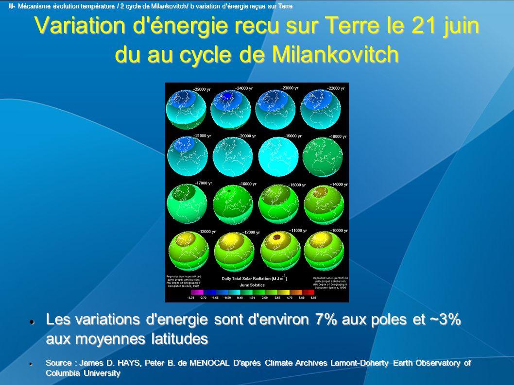 Variation d énergie recu sur Terre le 21 juin du au cycle de Milankovitch Les variations d energie sont d environ 7% aux poles et ~3% aux moyennes latitudes Les variations d energie sont d environ 7% aux poles et ~3% aux moyennes latitudes Source : James D.