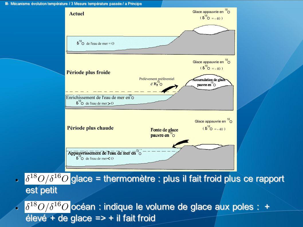glace = thermomètre : plus il fait froid plus ce rapport est petit glace = thermomètre : plus il fait froid plus ce rapport est petit océan : indique le volume de glace aux poles : + élevé + de glace => + il fait froid océan : indique le volume de glace aux poles : + élevé + de glace => + il fait froid III- Mécanisme évolution température / 3 Mesure température passée / a Principe III- Mécanisme évolution température / 3 Mesure température passée / a Principe