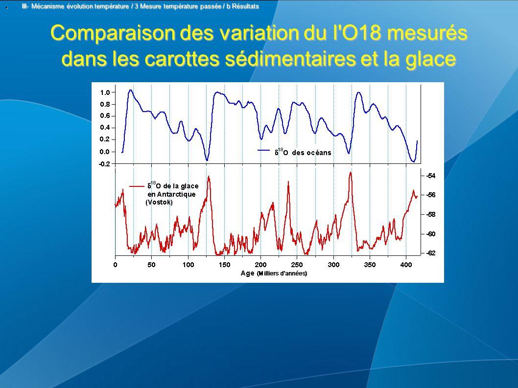 Comparaison des variation du l O18 mesurés dans les carottes sédimentaires et la glace III- Mécanisme évolution température / 3 Mesure température passée / b Résultats III- Mécanisme évolution température / 3 Mesure température passée / b Résultats