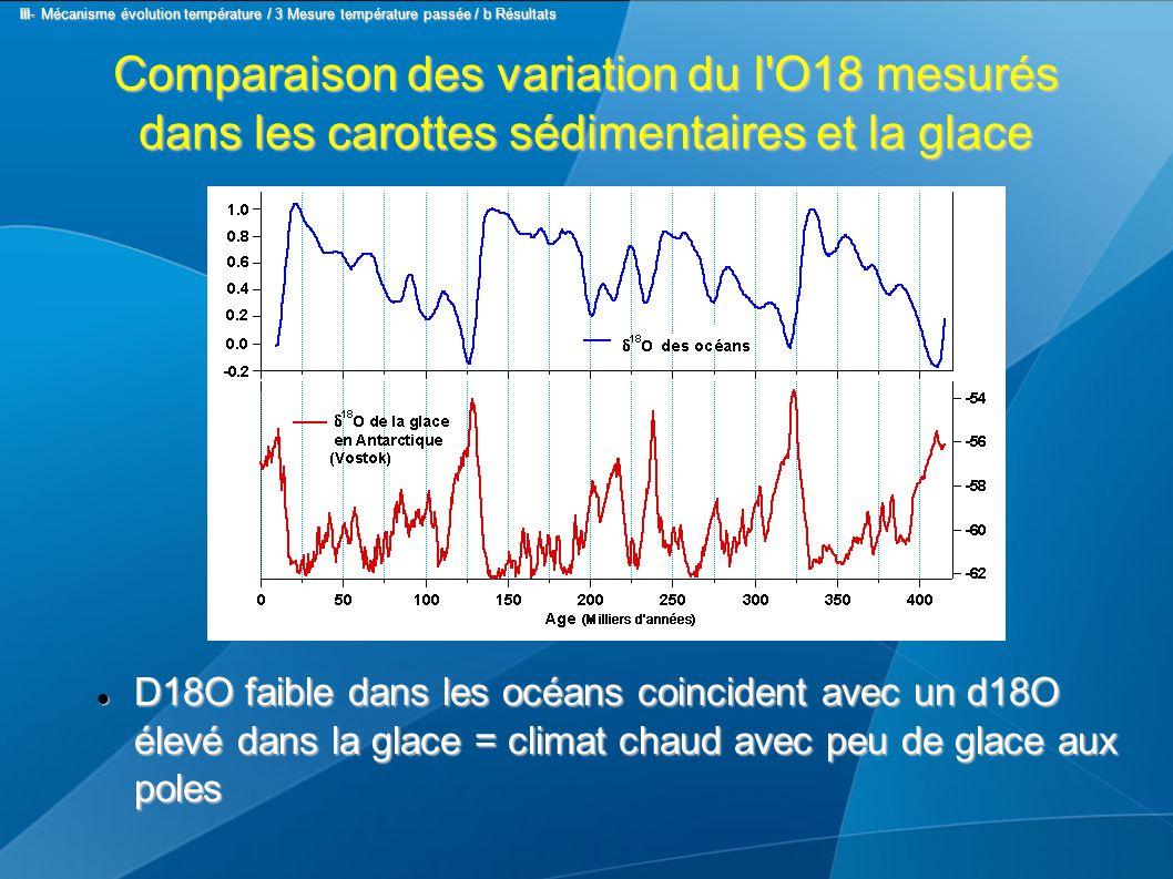 Comparaison des variation du l O18 mesurés dans les carottes sédimentaires et la glace D18O faible dans les océans coincident avec un d18O élevé dans la glace = climat chaud avec peu de glace aux poles D18O faible dans les océans coincident avec un d18O élevé dans la glace = climat chaud avec peu de glace aux poles III- Mécanisme évolution température / 3 Mesure température passée / b Résultats III- Mécanisme évolution température / 3 Mesure température passée / b Résultats