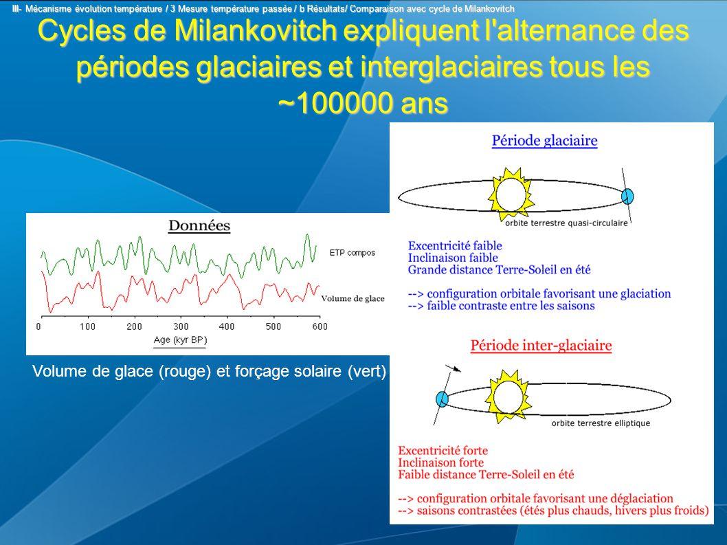 Cycles de Milankovitch expliquent l alternance des périodes glaciaires et interglaciaires tous les ~100000 ans Volume de glace (rouge) et forçage solaire (vert) III- Mécanisme évolution température / 3 Mesure température passée / b Résultats/ Comparaison avec cycle de Milankovitch III- Mécanisme évolution température / 3 Mesure température passée / b Résultats/ Comparaison avec cycle de Milankovitch