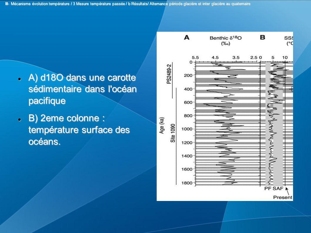 A) d18O dans une carotte sédimentaire dans l océan pacifique A) d18O dans une carotte sédimentaire dans l océan pacifique B) 2eme colonne : température surface des océans.