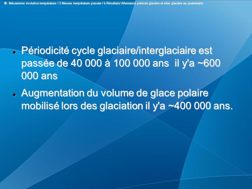 Périodicité cycle glaciaire/interglaciaire est passée de 40 000 à 100 000 ans il y a ~600 000 ans Périodicité cycle glaciaire/interglaciaire est passée de 40 000 à 100 000 ans il y a ~600 000 ans Augmentation du volume de glace polaire mobilisé lors des glaciation il y a ~400 000 ans.