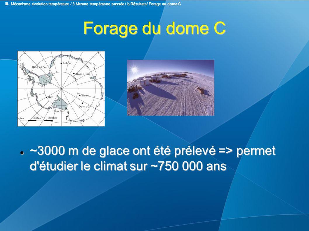 Forage du dome C ~3000 m de glace ont été prélevé => permet d étudier le climat sur ~750 000 ans ~3000 m de glace ont été prélevé => permet d étudier le climat sur ~750 000 ans III- Mécanisme évolution température / 3 Mesure température passée / b Résultats/ Forage au dome C III- Mécanisme évolution température / 3 Mesure température passée / b Résultats/ Forage au dome C