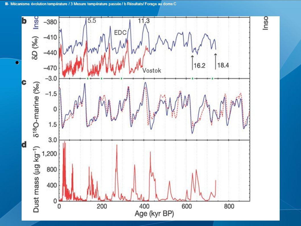 Variation du rapport Variation du rapport III- Mécanisme évolution température / 3 Mesure température passée / b Résultats/ Forage au dome C III- Mécanisme évolution température / 3 Mesure température passée / b Résultats/ Forage au dome C