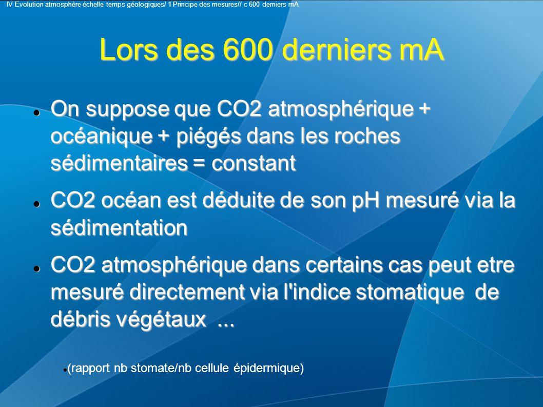 Lors des 600 derniers mA On suppose que CO2 atmosphérique + océanique + piégés dans les roches sédimentaires = constant On suppose que CO2 atmosphérique + océanique + piégés dans les roches sédimentaires = constant CO2 océan est déduite de son pH mesuré via la sédimentation CO2 océan est déduite de son pH mesuré via la sédimentation CO2 atmosphérique dans certains cas peut etre mesuré directement via l indice stomatique de débris végétaux...