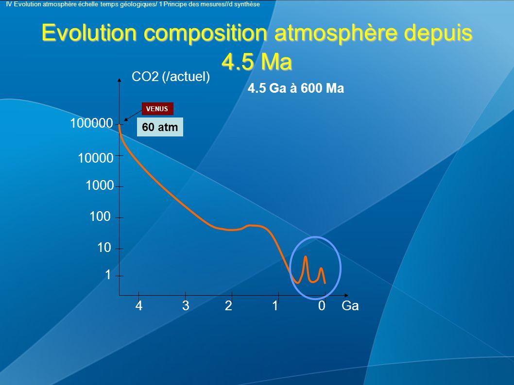 Evolution composition atmosphère depuis 4.5 Ma CO2 (/actuel) 1 10 100 1000 10000 100000 43210Ga 4.5 Ga à 600 Ma VENUS 60 atm IV Evolution atmosphère échelle temps géologiques/ 1 Principe des mesures//d synthèse