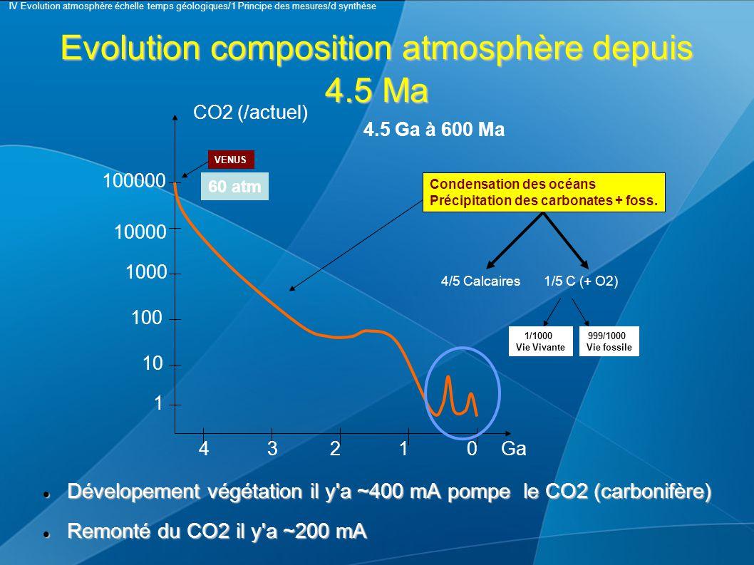 Evolution composition atmosphère depuis 4.5 Ma CO2 (/actuel) 1 10 100 1000 10000 100000 43210Ga 4.5 Ga à 600 Ma Condensation des océans Précipitation des carbonates + foss.