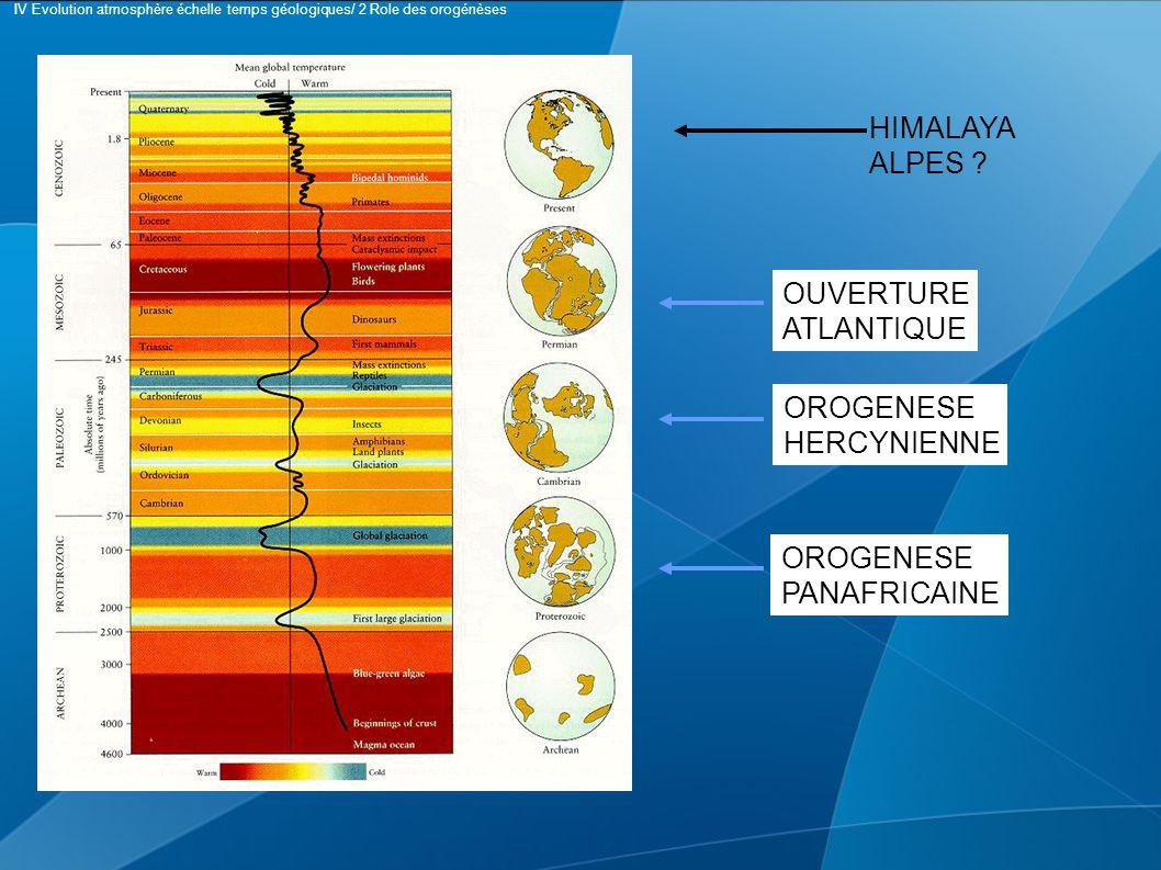 OROGENESE PANAFRICAINE OROGENESE HERCYNIENNE OUVERTURE ATLANTIQUE HIMALAYA ALPES ? IV Evolution atmosphère échelle temps géologiques/ 2 Role des orogé