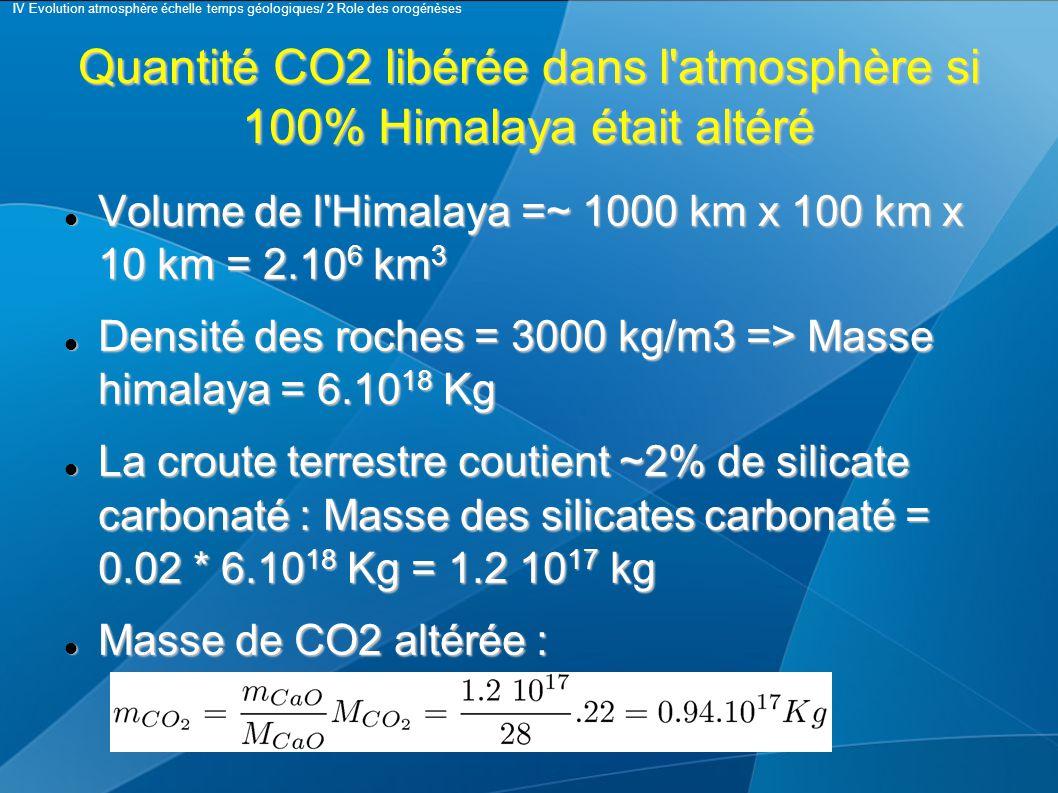 Quantité CO2 libérée dans l atmosphère si 100% Himalaya était altéré Volume de l Himalaya =~ 1000 km x 100 km x 10 km = 2.10 6 km 3 Volume de l Himalaya =~ 1000 km x 100 km x 10 km = 2.10 6 km 3 Densité des roches = 3000 kg/m3 => Masse himalaya = 6.10 18 Kg Densité des roches = 3000 kg/m3 => Masse himalaya = 6.10 18 Kg La croute terrestre coutient ~2% de silicate carbonaté : Masse des silicates carbonaté = 0.02 * 6.10 18 Kg = 1.2 10 17 kg La croute terrestre coutient ~2% de silicate carbonaté : Masse des silicates carbonaté = 0.02 * 6.10 18 Kg = 1.2 10 17 kg Masse de CO2 altérée : Masse de CO2 altérée : IV Evolution atmosphère échelle temps géologiques/ 2 Role des orogénèses