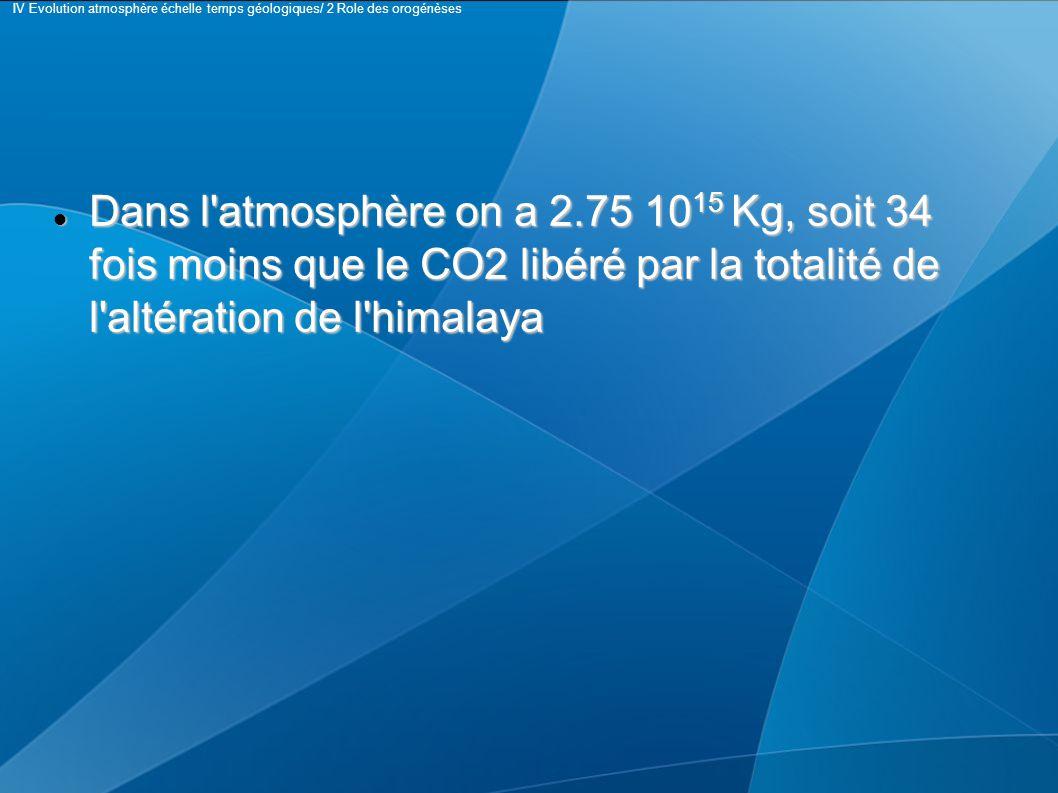 Dans l atmosphère on a 2.75 10 15 Kg, soit 34 fois moins que le CO2 libéré par la totalité de l altération de l himalaya Dans l atmosphère on a 2.75 10 15 Kg, soit 34 fois moins que le CO2 libéré par la totalité de l altération de l himalaya IV Evolution atmosphère échelle temps géologiques/ 2 Role des orogénèses