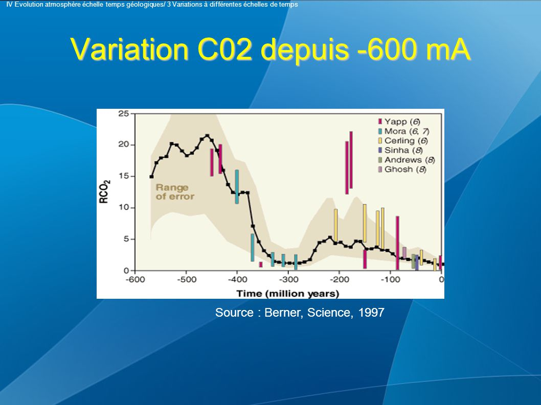 Variation C02 depuis -600 mA Source : Berner, Science, 1997 IV Evolution atmosphère échelle temps géologiques/ 3 Variations à différentes échelles de temps