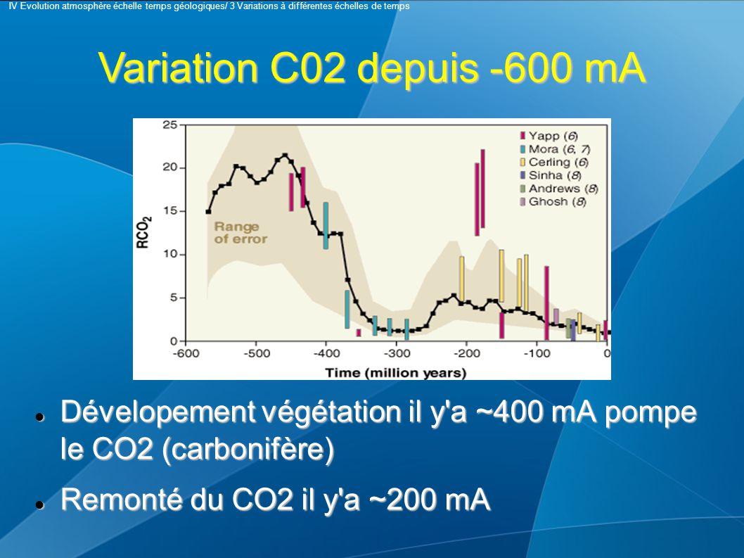 Dévelopement végétation il y a ~400 mA pompe le CO2 (carbonifère) Dévelopement végétation il y a ~400 mA pompe le CO2 (carbonifère) Remonté du CO2 il y a ~200 mA Remonté du CO2 il y a ~200 mA Variation C02 depuis -600 mA IV Evolution atmosphère échelle temps géologiques/ 3 Variations à différentes échelles de temps