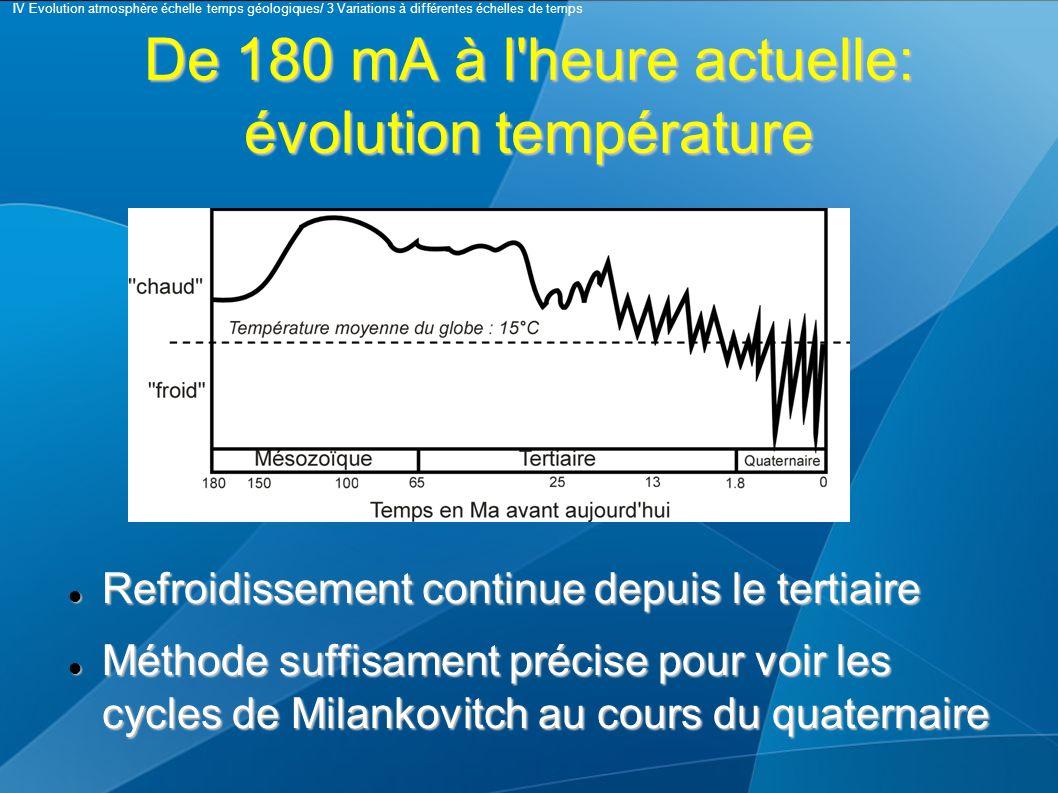De 180 mA à l heure actuelle: évolution température Refroidissement continue depuis le tertiaire Refroidissement continue depuis le tertiaire Méthode suffisament précise pour voir les cycles de Milankovitch au cours du quaternaire Méthode suffisament précise pour voir les cycles de Milankovitch au cours du quaternaire IV Evolution atmosphère échelle temps géologiques/ 3 Variations à différentes échelles de temps