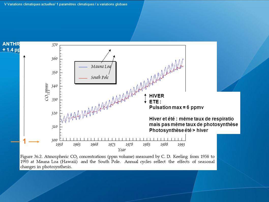 1 HIVER ETE : Pulsation max = 6 ppmv Hiver et été : même taux de respiratio mais pas même taux de photosynthèse Photosynthèse été > hiver ANTHROPISATION + 1.4 ppmv/an Biomasse importante Peu de biomasse V Variations climatiques actuelles/ 1 paramètres climatiques / a variations globaes