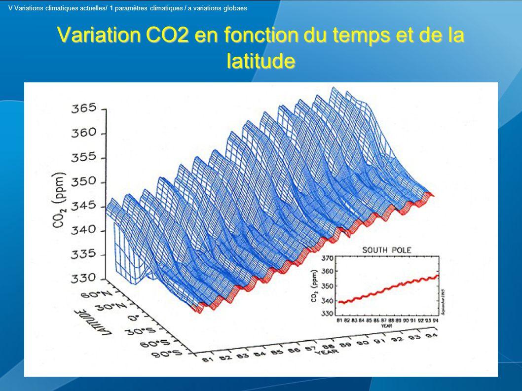 Variation CO2 en fonction du temps et de la latitude V Variations climatiques actuelles/ 1 paramètres climatiques / a variations globaes
