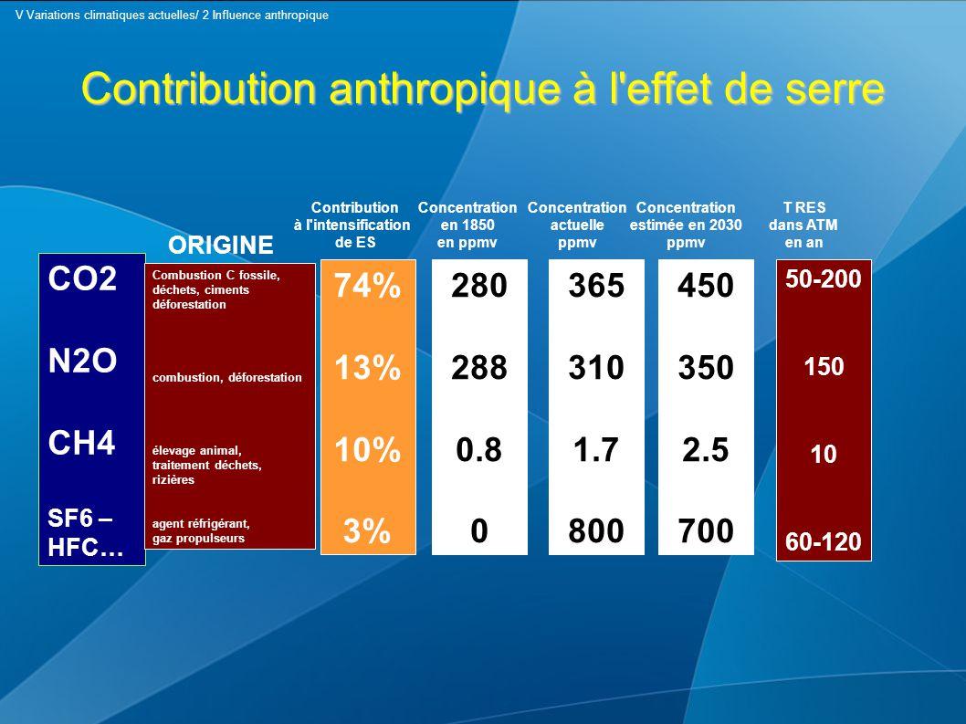Contribution anthropique à l'effet de serre CO2 N2O CH4 SF6 – HFC… Combustion C fossile, déchets, ciments déforestation combustion, déforestation élev