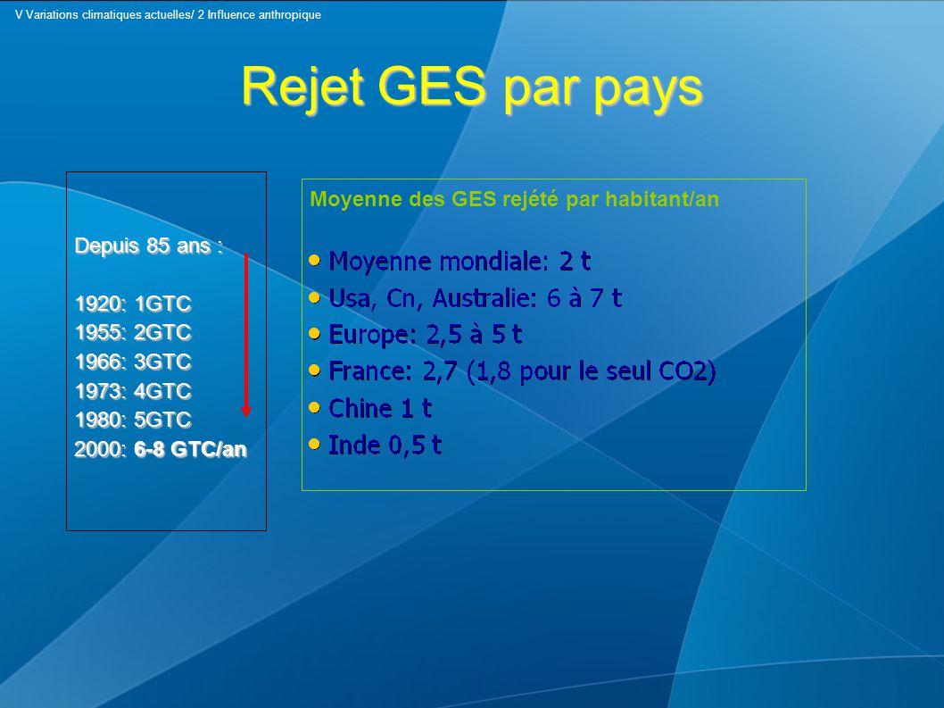 Rejet GES par pays Depuis 85 ans : 1920: 1GTC 1955: 2GTC 1966: 3GTC 1973: 4GTC 1980: 5GTC 2000: 6-8 GTC/an Moyenne des GES rejété par habitant/an V Va