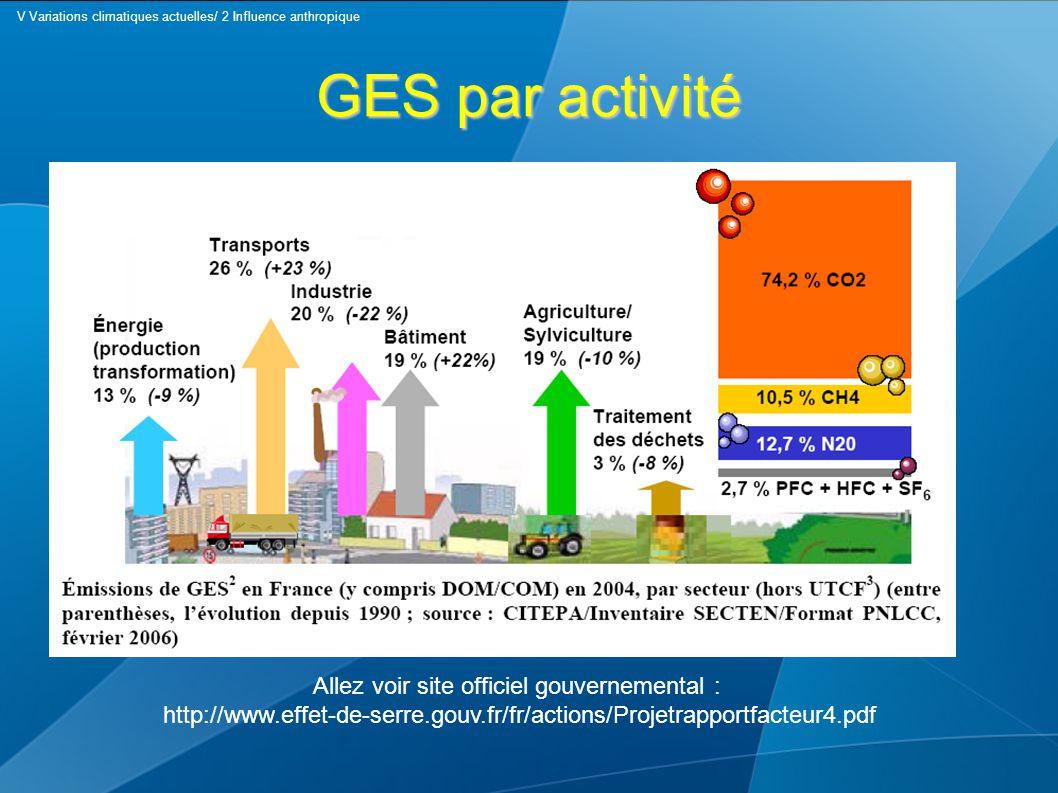 GES par activité Allez voir site officiel gouvernemental : http://www.effet-de-serre.gouv.fr/fr/actions/Projetrapportfacteur4.pdf V Variations climatiques actuelles/ 2 Influence anthropique