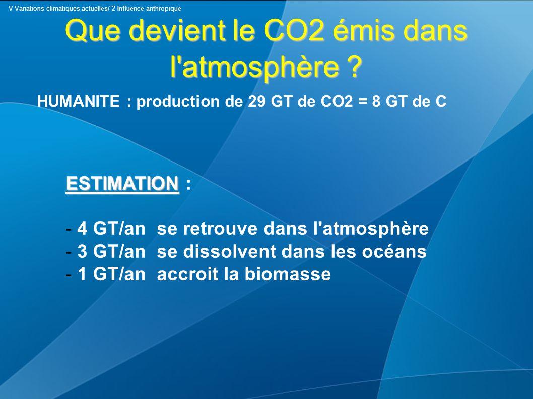 Que devient le CO2 émis dans l'atmosphère ? HUMANITE : production de 29 GT de CO2 = 8 GT de C ESTIMATION ESTIMATION : - 4 GT/an se retrouve dans l'atm