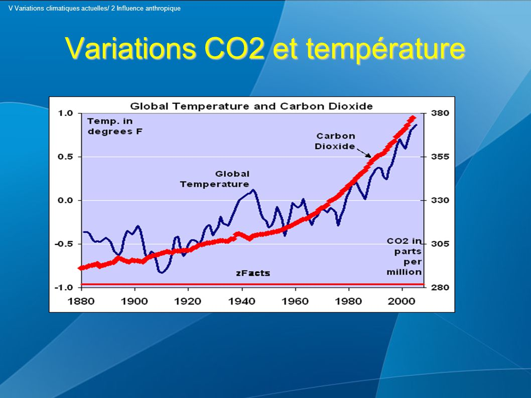 Variations CO2 et température V Variations climatiques actuelles/ 2 Influence anthropique