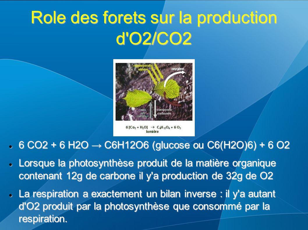 Role des forets sur la production d O2/CO2 6 CO2 + 6 H2O → C6H12O6 (glucose ou C6(H2O)6) + 6 O2 6 CO2 + 6 H2O → C6H12O6 (glucose ou C6(H2O)6) + 6 O2 Lorsque la photosynthèse produit de la matière organique contenant 12g de carbone il y a production de 32g de O2 Lorsque la photosynthèse produit de la matière organique contenant 12g de carbone il y a production de 32g de O2 La respiration a exactement un bilan inverse : il y a autant d O2 produit par la photosynthèse que consommé par la respiration.