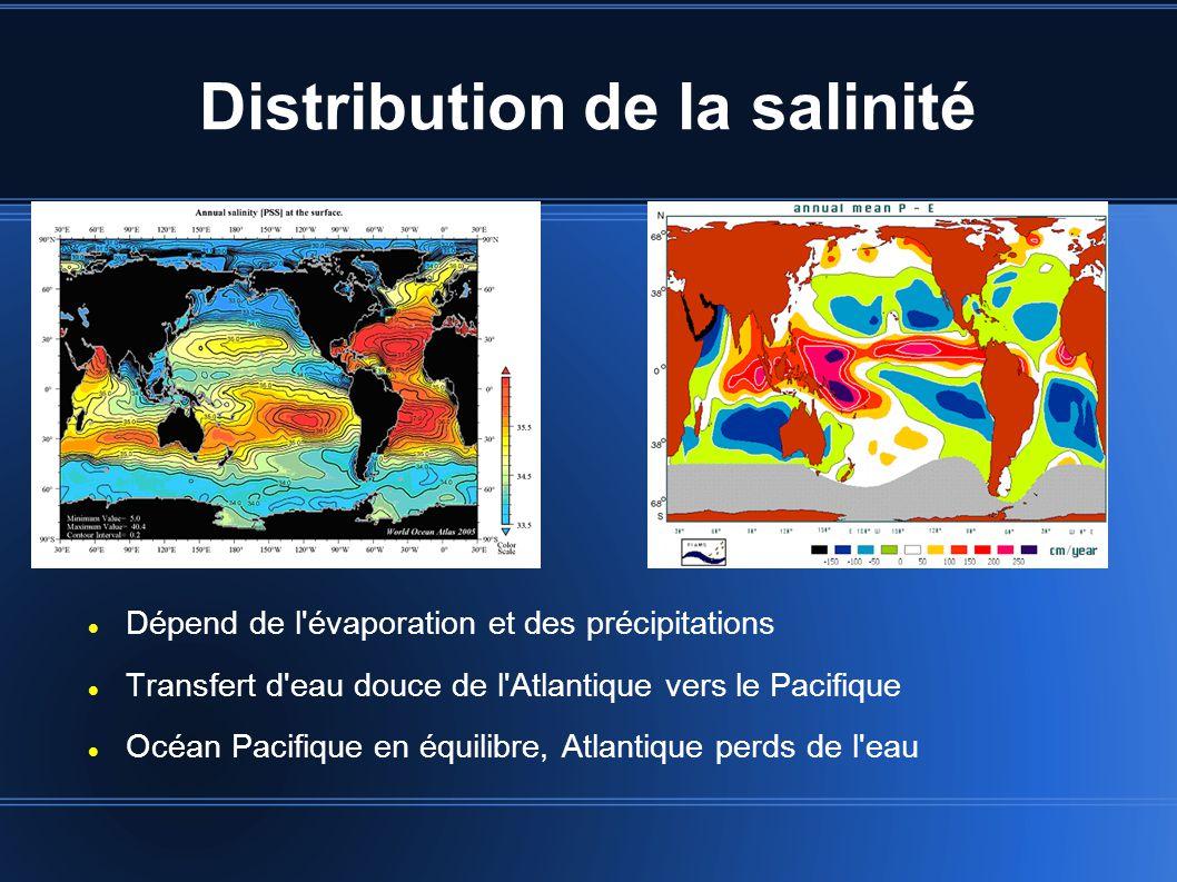Distribution de la salinité Dépend de l évaporation et des précipitations Transfert d eau douce de l Atlantique vers le Pacifique Océan Pacifique en équilibre, Atlantique perds de l eau