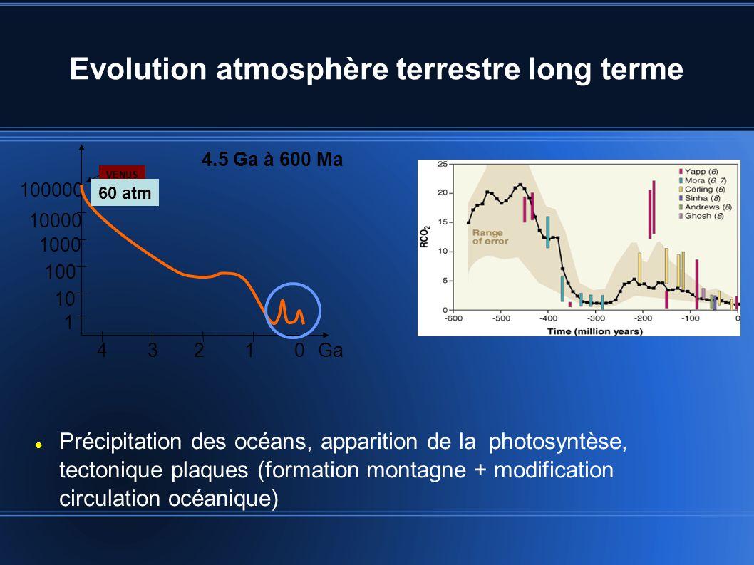Evolution atmosphère terrestre long terme Précipitation des océans, apparition de la photosyntèse, tectonique plaques (formation montagne + modification circulation océanique) 1 10 100 1000 10000 100000 43210Ga 4.5 Ga à 600 Ma VENUS 60 atm