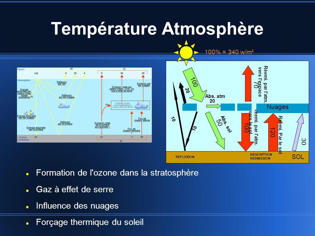 Température Atmosphère Formation de l ozone dans la stratosphère Gaz à effet de serre Influence des nuages Forçage thermique du soleil Nuages SOL 100% = 340 w/m² 100 50 10 20 10 20 REFLEXION 100 120 ABSORPTION REEMISSION 70 30 Abs.