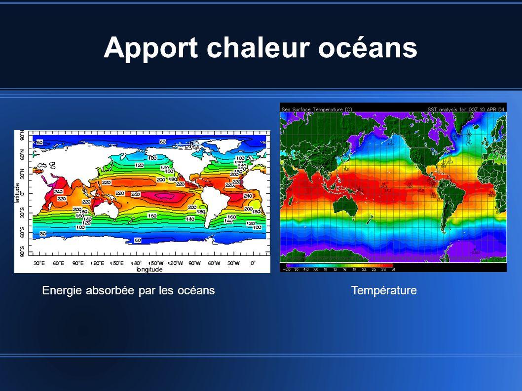 Apport chaleur océans Energie absorbée par les océansTempérature