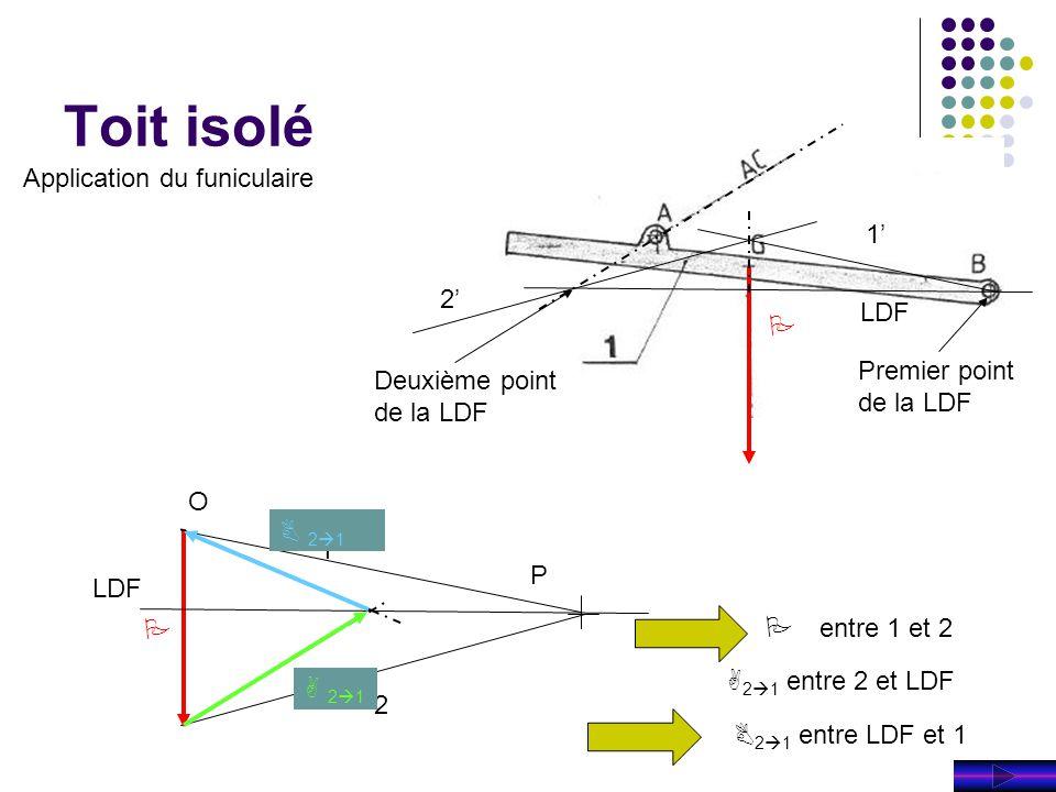Toit isolé P P 1 2 P P entre 1 et 2 A 2  1 entre 2 et LDF B 2  1 entre LDF et 1 1' LDF 2' Premier point de la LDF Deuxième point de la LDF A 21A 21 B 21B 21 O Application du funiculaire